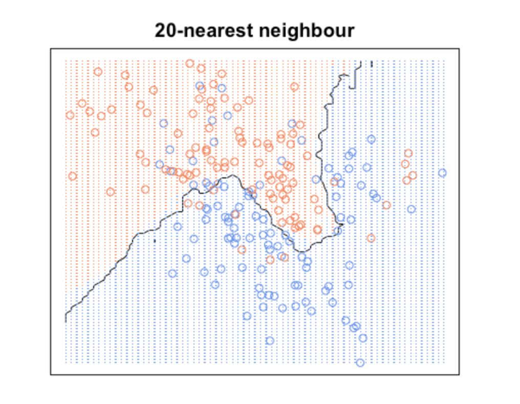Chapter 7 KNN - K Nearest Neighbour | Machine Learning with R