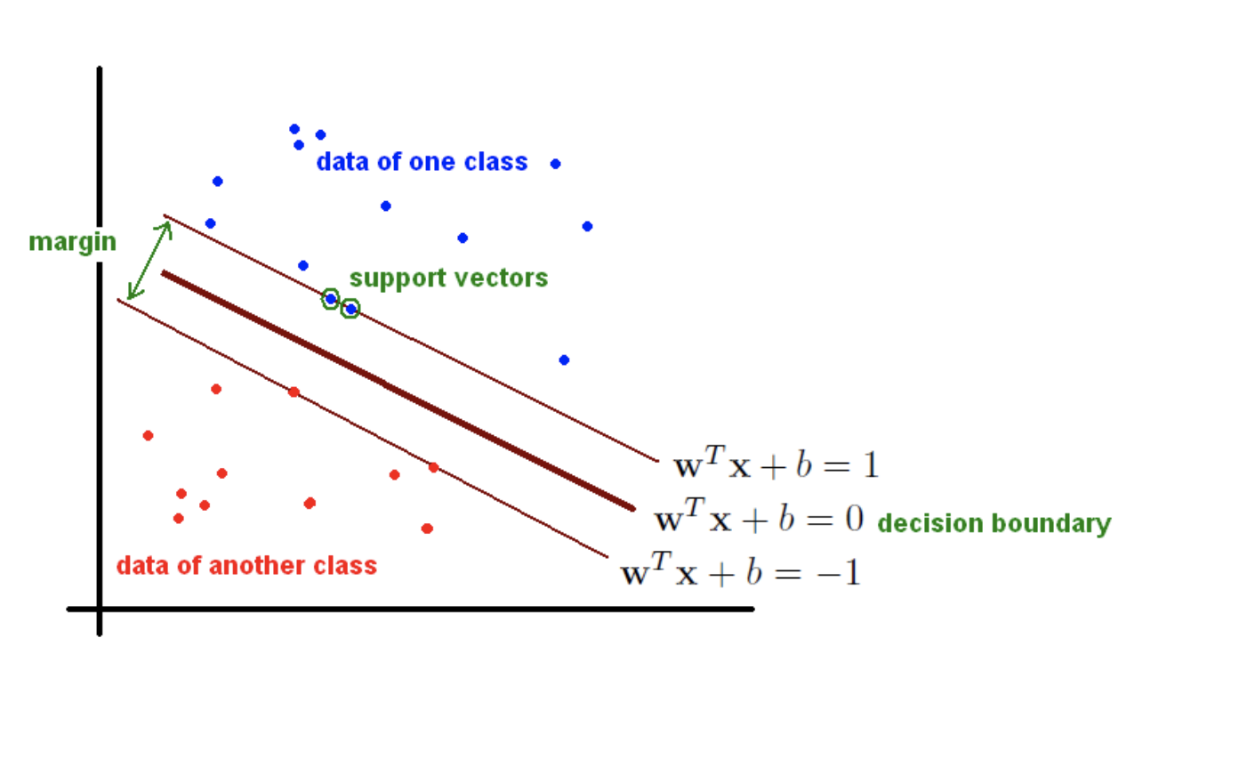 One Class Support Vector Machine | Asdela
